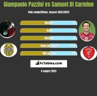 Giampaolo Pazzini vs Samuel Di Carmine h2h player stats