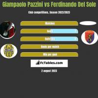 Giampaolo Pazzini vs Ferdinando Del Sole h2h player stats