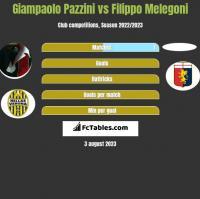 Giampaolo Pazzini vs Filippo Melegoni h2h player stats