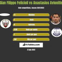 Gian Filippo Felicioli vs Anastasios Avlonitis h2h player stats