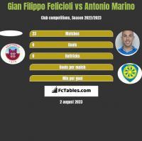 Gian Filippo Felicioli vs Antonio Marino h2h player stats