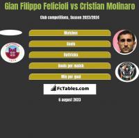 Gian Filippo Felicioli vs Cristian Molinaro h2h player stats