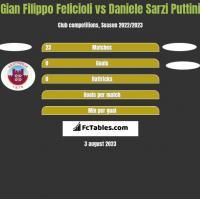 Gian Filippo Felicioli vs Daniele Sarzi Puttini h2h player stats