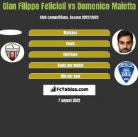 Gian Filippo Felicioli vs Domenico Maietta h2h player stats