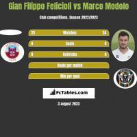 Gian Filippo Felicioli vs Marco Modolo h2h player stats