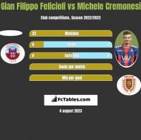 Gian Filippo Felicioli vs Michele Cremonesi h2h player stats