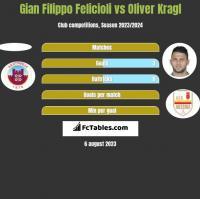 Gian Filippo Felicioli vs Oliver Kragl h2h player stats