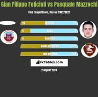 Gian Filippo Felicioli vs Pasquale Mazzochi h2h player stats