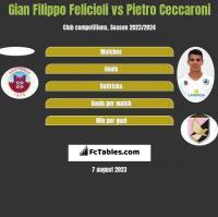 Gian Filippo Felicioli vs Pietro Ceccaroni h2h player stats