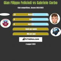 Gian Filippo Felicioli vs Gabriele Corbo h2h player stats