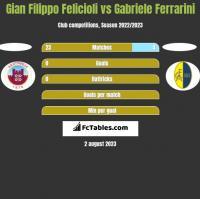 Gian Filippo Felicioli vs Gabriele Ferrarini h2h player stats