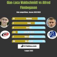 Gian-Luca Waldschmidt vs Alfred Finnbogason h2h player stats