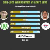 Gian-Luca Waldschmidt vs Andre Silva h2h player stats
