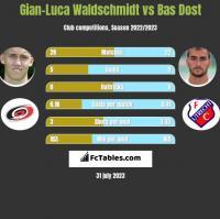 Gian-Luca Waldschmidt vs Bas Dost h2h player stats