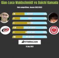 Gian-Luca Waldschmidt vs Daichi Kamada h2h player stats