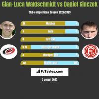 Gian-Luca Waldschmidt vs Daniel Ginczek h2h player stats