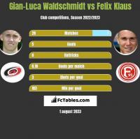 Gian-Luca Waldschmidt vs Felix Klaus h2h player stats