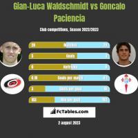 Gian-Luca Waldschmidt vs Goncalo Paciencia h2h player stats