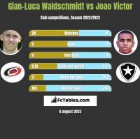 Gian-Luca Waldschmidt vs Joao Victor h2h player stats