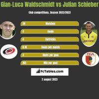 Gian-Luca Waldschmidt vs Julian Schieber h2h player stats