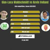 Gian-Luca Waldschmidt vs Kevin Volland h2h player stats