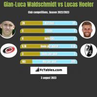 Gian-Luca Waldschmidt vs Lucas Hoeler h2h player stats