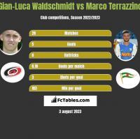 Gian-Luca Waldschmidt vs Marco Terrazzino h2h player stats
