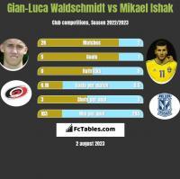 Gian-Luca Waldschmidt vs Mikael Ishak h2h player stats