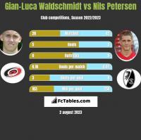 Gian-Luca Waldschmidt vs Nils Petersen h2h player stats