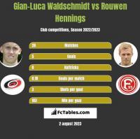 Gian-Luca Waldschmidt vs Rouwen Hennings h2h player stats