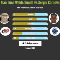 Gian-Luca Waldschmidt vs Sergio Cordova h2h player stats