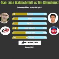 Gian-Luca Waldschmidt vs Tim Kleindienst h2h player stats
