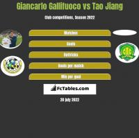 Giancarlo Gallifuoco vs Tao Jiang h2h player stats