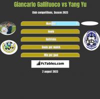 Giancarlo Gallifuoco vs Yang Yu h2h player stats
