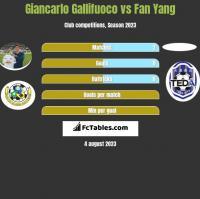 Giancarlo Gallifuoco vs Fan Yang h2h player stats