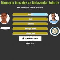 Giancarlo Gonzalez vs Aleksandar Kolarov h2h player stats