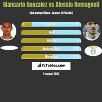 Giancarlo Gonzalez vs Alessio Romagnoli h2h player stats