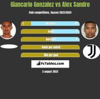 Giancarlo Gonzalez vs Alex Sandro h2h player stats
