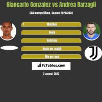Giancarlo Gonzalez vs Andrea Barzagli h2h player stats
