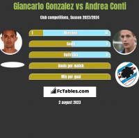 Giancarlo Gonzalez vs Andrea Conti h2h player stats