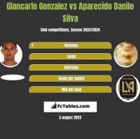 Giancarlo Gonzalez vs Aparecido Danilo Silva h2h player stats