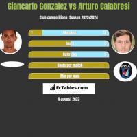 Giancarlo Gonzalez vs Arturo Calabresi h2h player stats