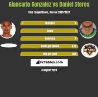 Giancarlo Gonzalez vs Daniel Steres h2h player stats