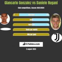 Giancarlo Gonzalez vs Daniele Rugani h2h player stats
