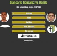 Giancarlo Gonzalez vs Danilo h2h player stats