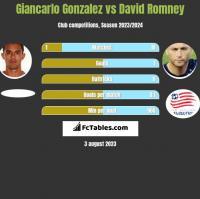 Giancarlo Gonzalez vs David Romney h2h player stats