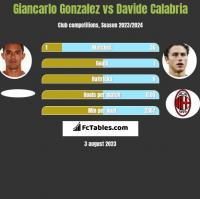 Giancarlo Gonzalez vs Davide Calabria h2h player stats