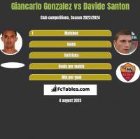 Giancarlo Gonzalez vs Davide Santon h2h player stats