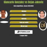Giancarlo Gonzalez vs Dejan Jakovic h2h player stats
