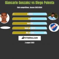 Giancarlo Gonzalez vs Diego Polenta h2h player stats